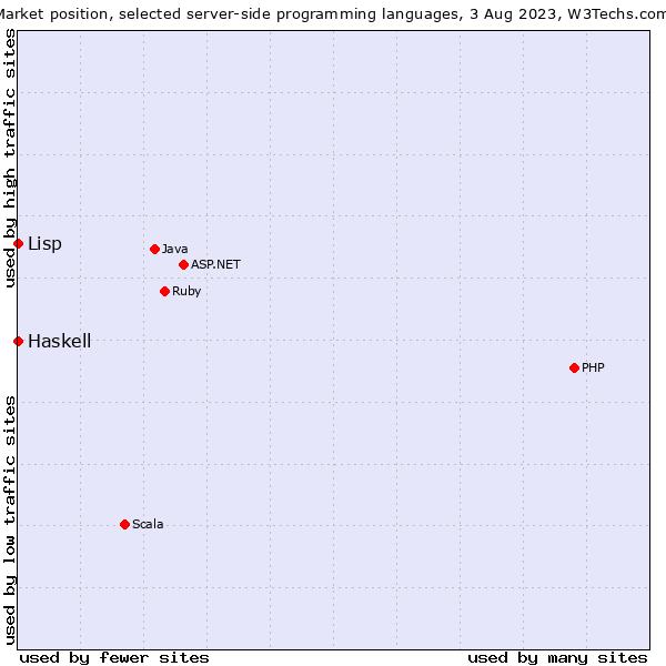 Haskell vs  Lisp usage statistics, July 2019