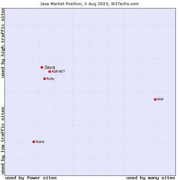 Market position of Java