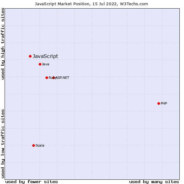 Market position of JavaScript