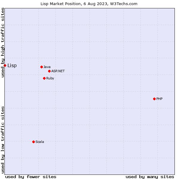 Market position of Lisp