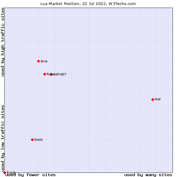 Market position of Lua