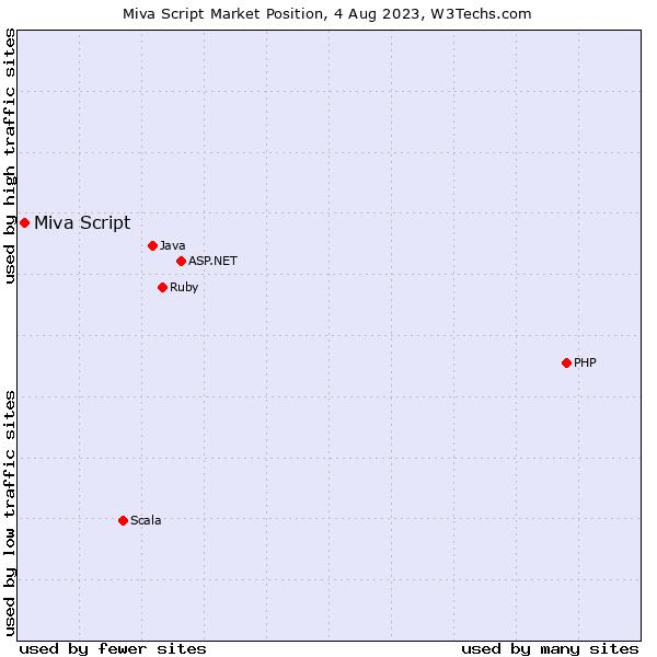 Market position of Miva Script