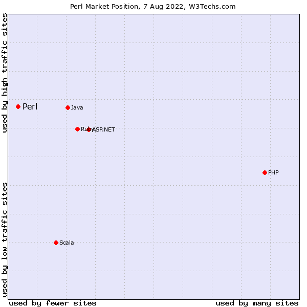 Usage Statistics and Market Share of Perl for Websites