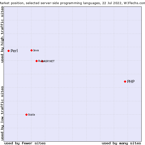 PHP vs  Perl usage statistics, September 2019