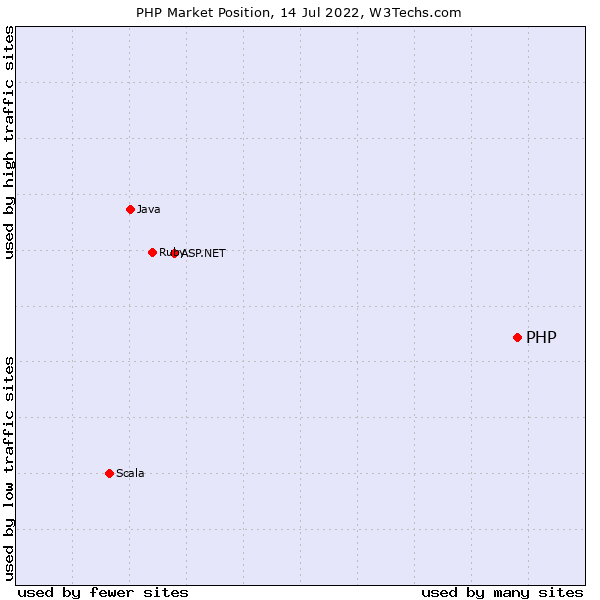 Market position of PHP