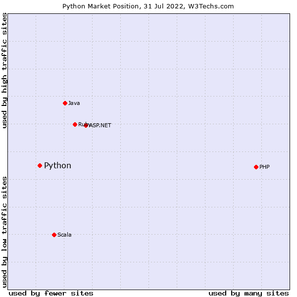 Market position of Python