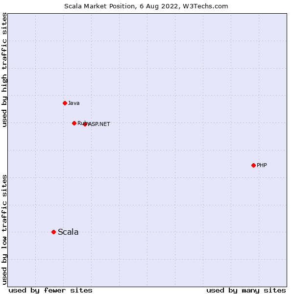 Market position of Scala