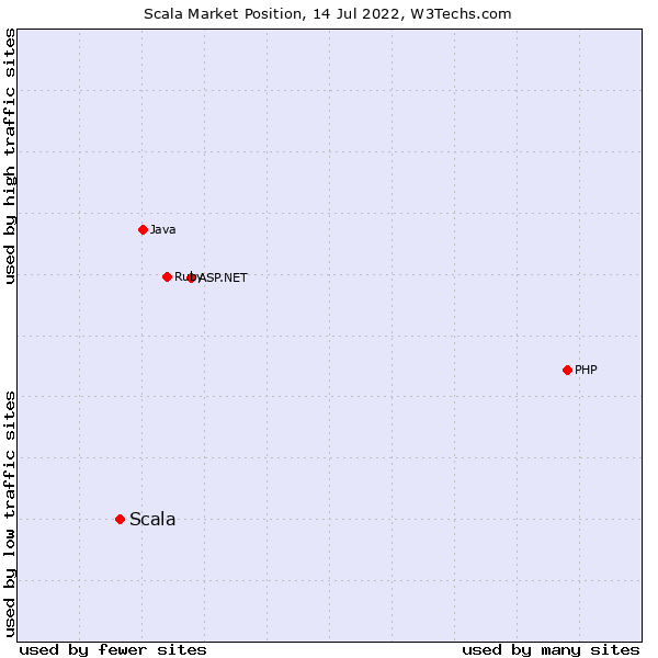 Market position of Scala