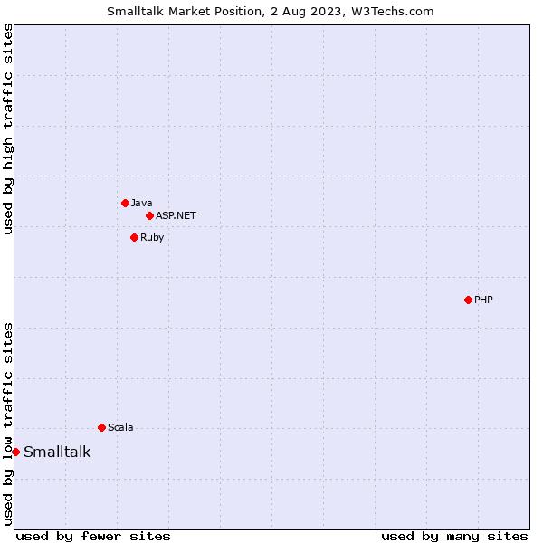 Market position of Smalltalk