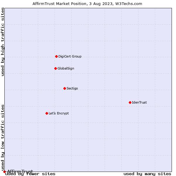 Market position of AffirmTrust
