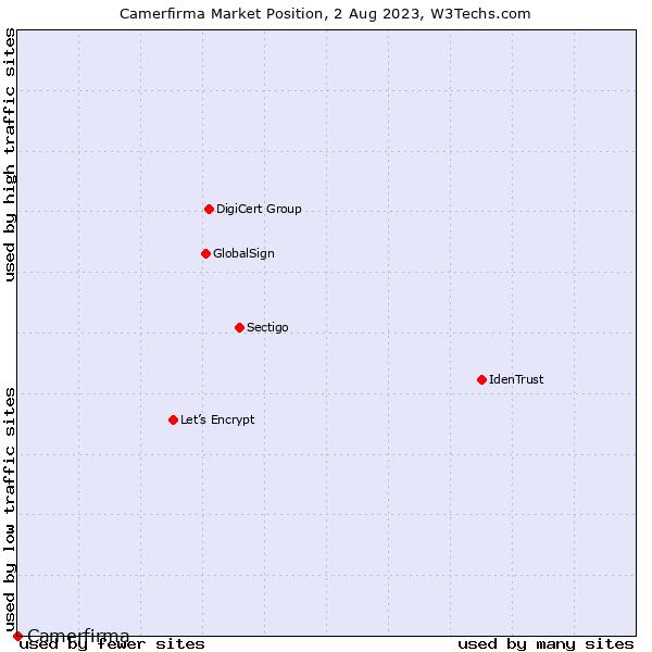 Market position of Camerfirma