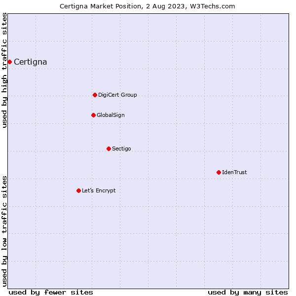 Market position of Certigna