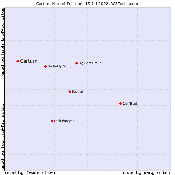 Market position of Certum