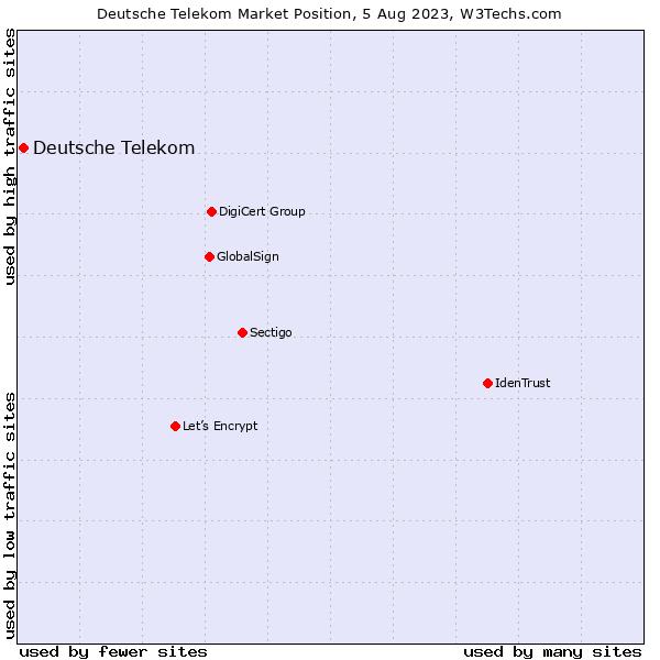 Market position of Deutsche Telekom