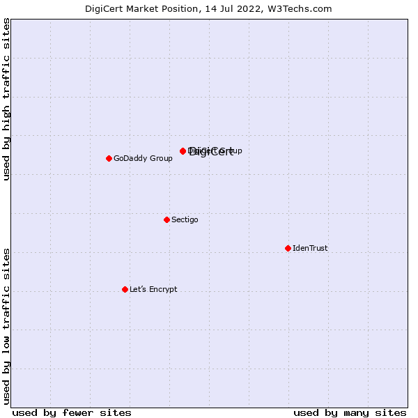 Market position of DigiCert
