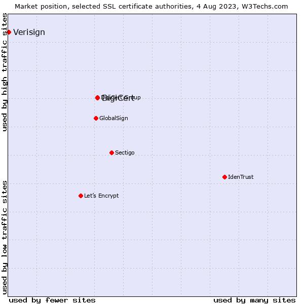 Digicert Vs Verisign Usage Statistics September 2018