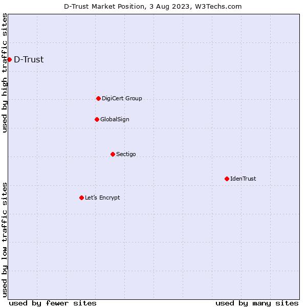 Market position of D-Trust