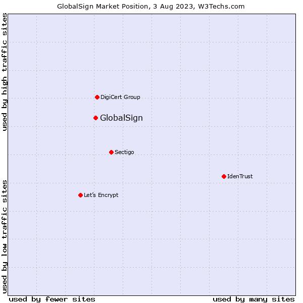 Market position of GlobalSign