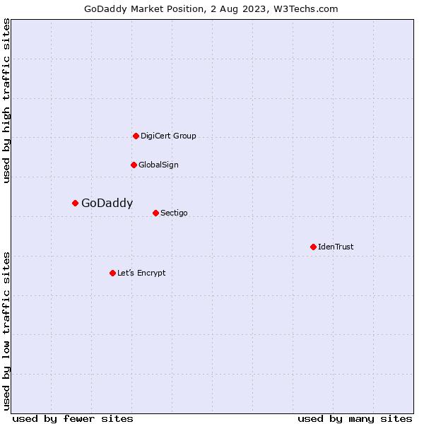 Market position of GoDaddy