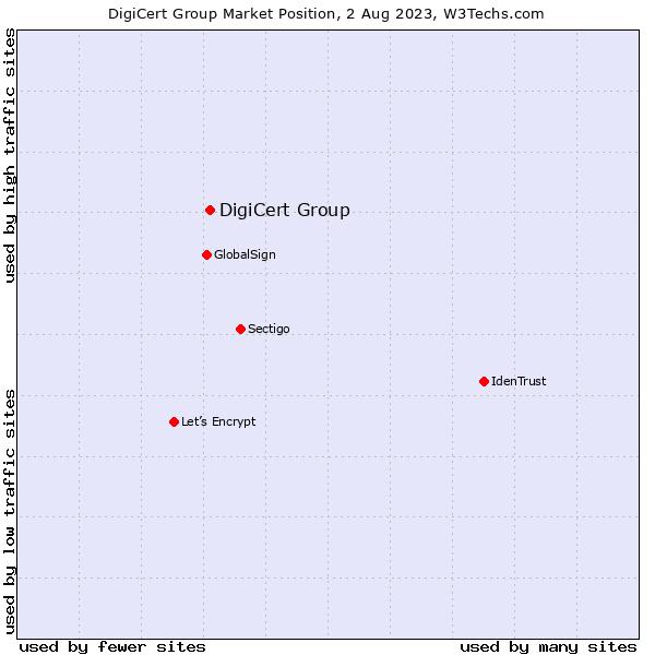 Market position of DigiCert Group