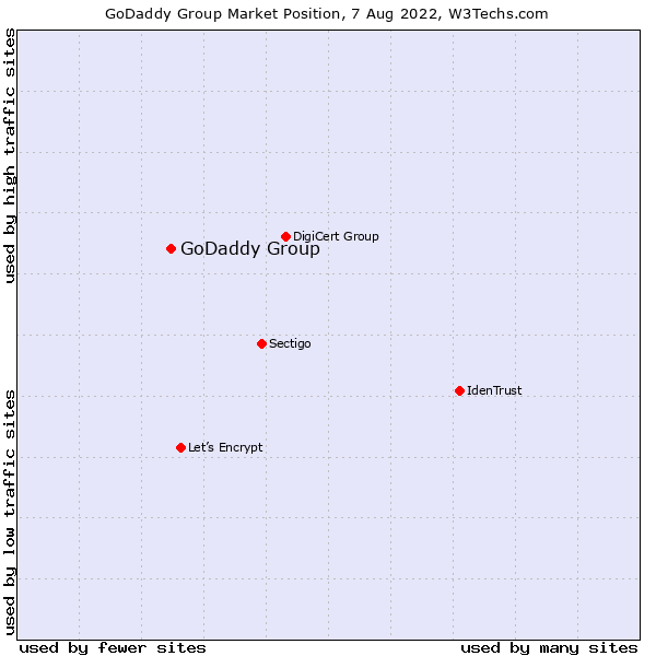 Market position of GoDaddy Group