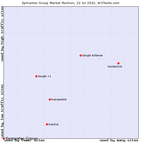 Market position of Symantec Group