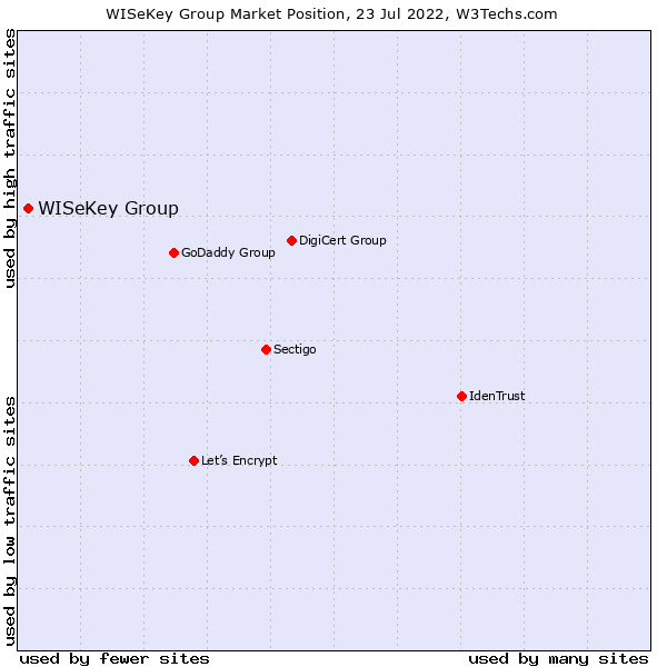 Market position of WISeKey Group