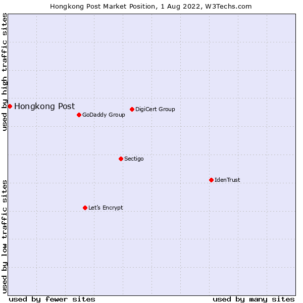 Market position of Hongkong Post