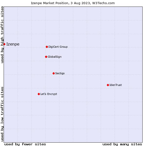 Market position of Izenpe