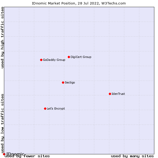 Market position of OpenTrust