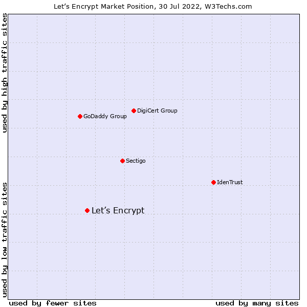 Market position of Let's Encrypt