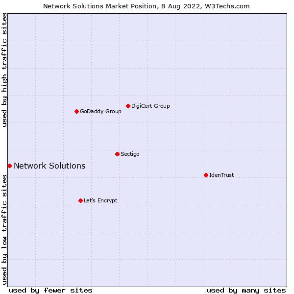 Market position of Network Solutions