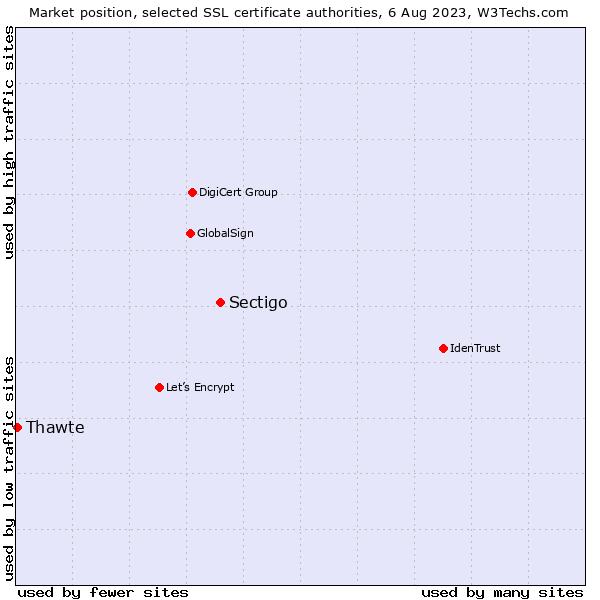 Comodo Vs Thawte Usage Statistics September 2018