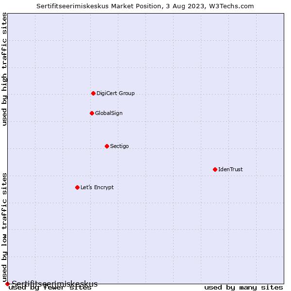 Market position of Sertifitseerimiskeskus