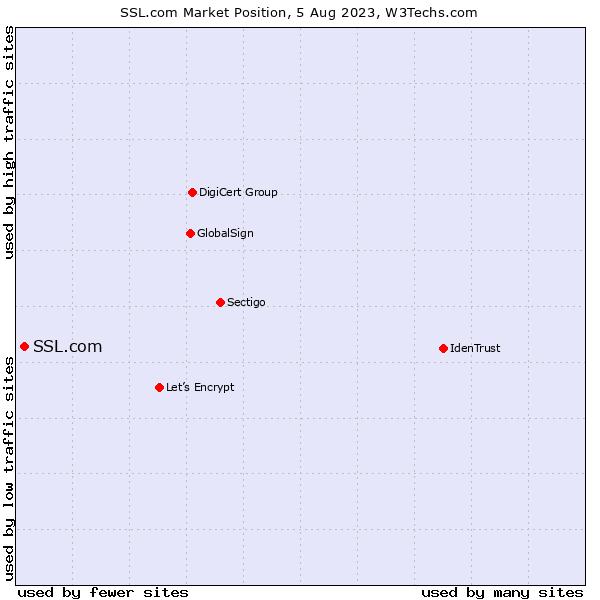 Market position of SSL.com