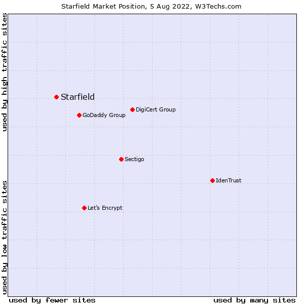 Market position of Starfield