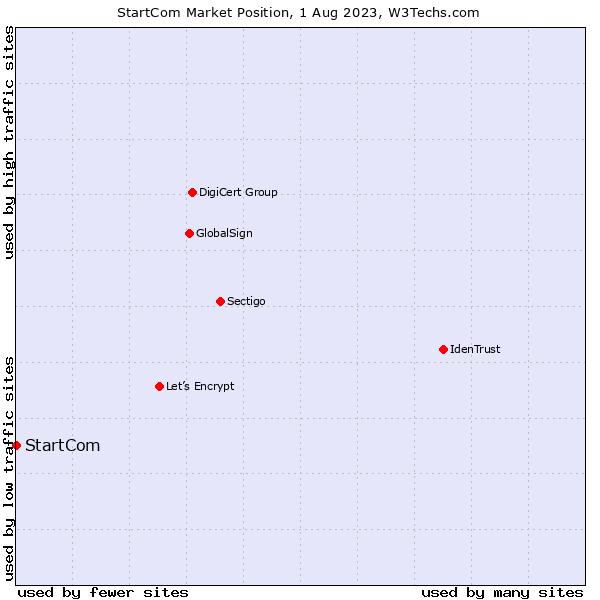 Market position of StartCom