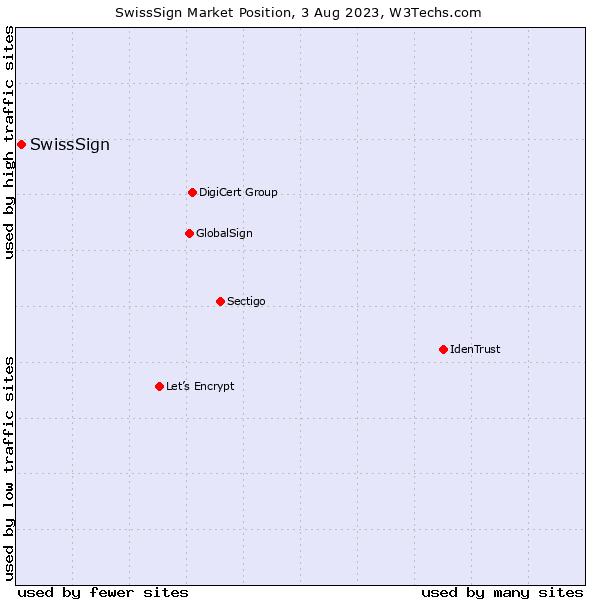 Market position of SwissSign