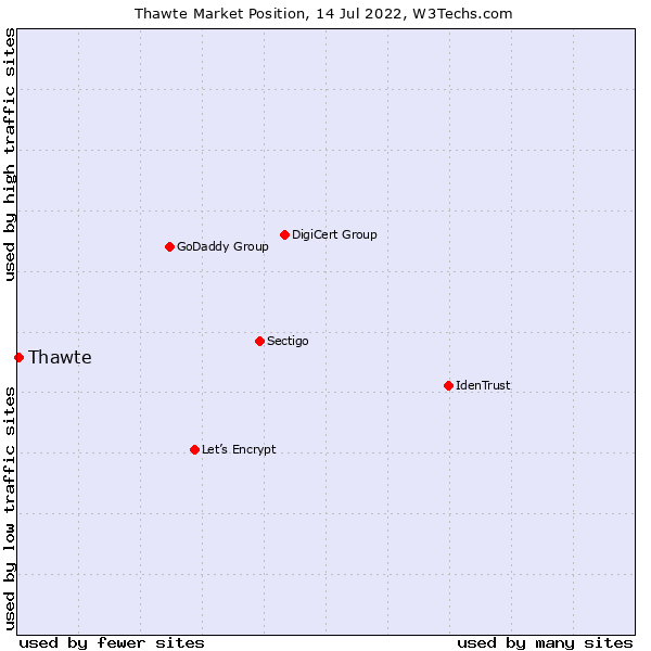 Market position of Thawte