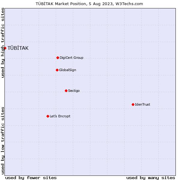 Market position of TÜBİTAK