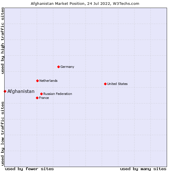 Market position of Afghanistan