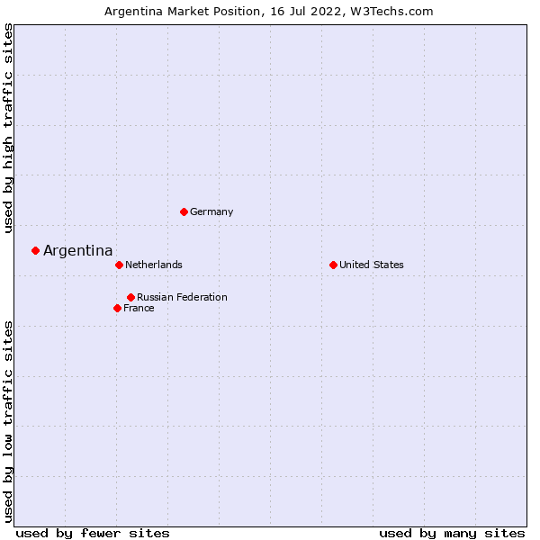 Market position of Argentina