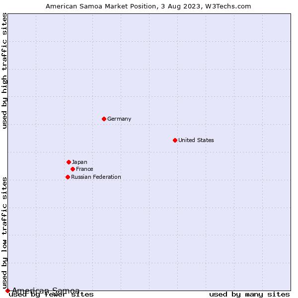 Market position of American Samoa