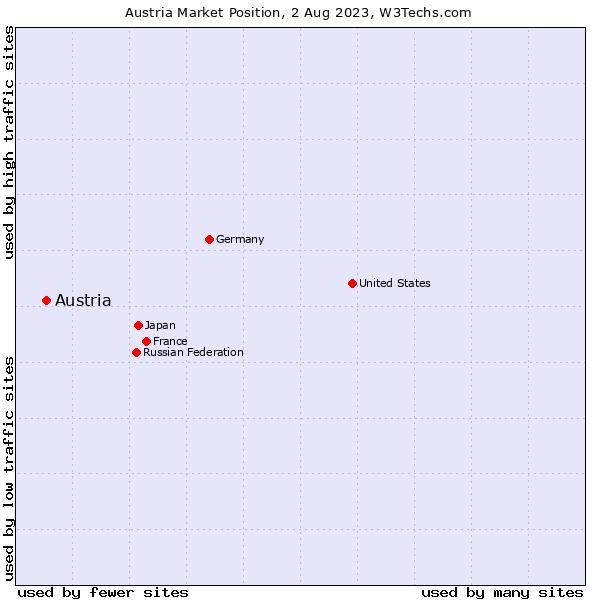 Market position of Austria