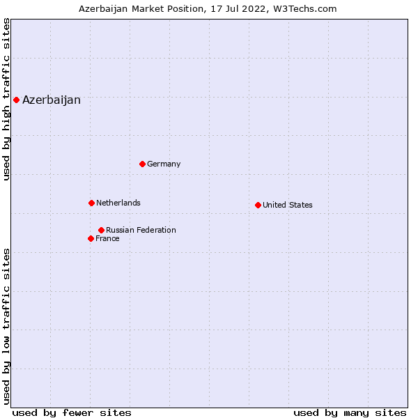 Market position of Azerbaijan