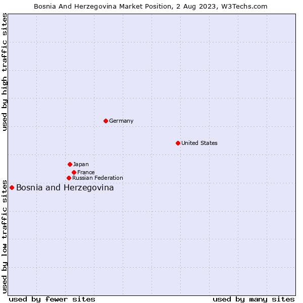 Market position of Bosnia and Herzegovina