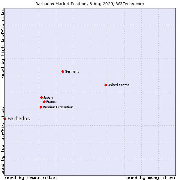 Market position of Barbados