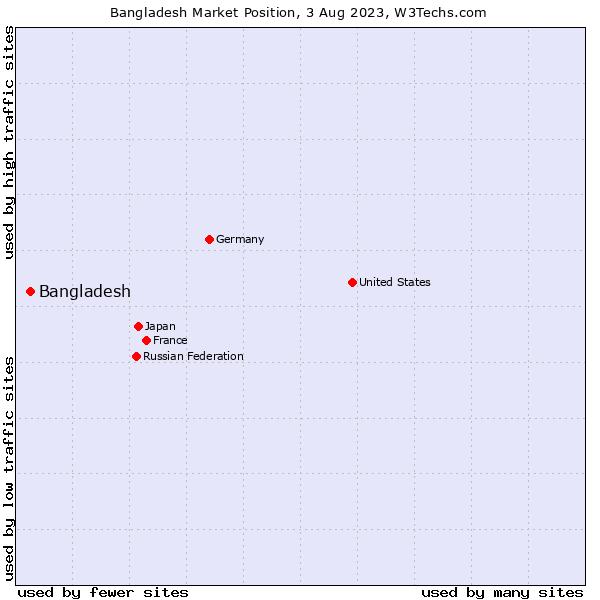 Market position of Bangladesh