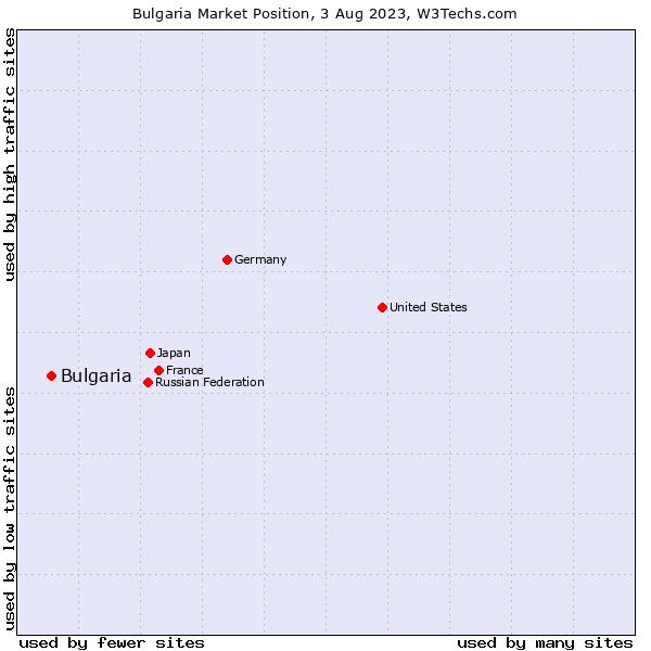Market position of Bulgaria