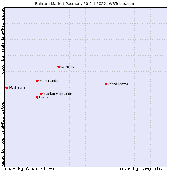 Market position of Bahrain